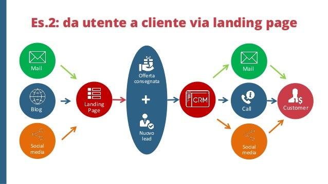 Es.3 da utente a cliente via Ecommerce Mail Blog Social media CustomerEcommerceUtente Ricerca di informazioni ?