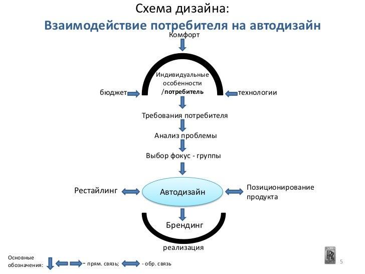 Схема дизайна:               Взаимодействие потребителя на автодизайн                                                Комфо...