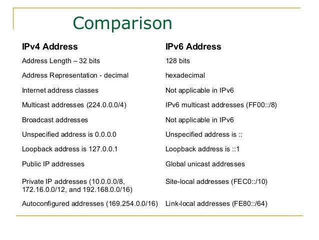 IPv6_Quick_Start_Guide