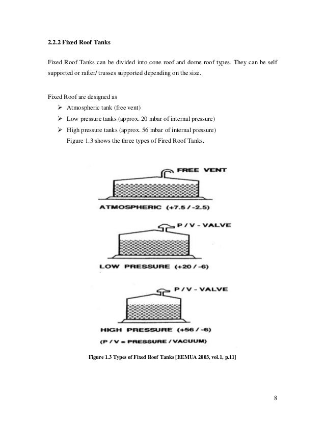 Api tank design pressure