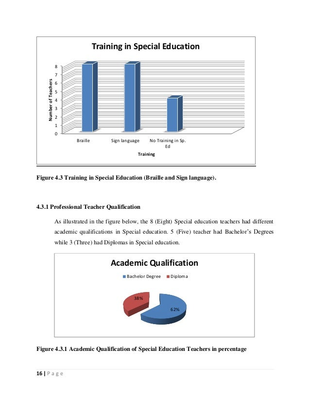 16   P a g e Figure 4.3 Training in Special Education (Braille and Sign language). 4.3.1 Professional Teacher Qualificatio...
