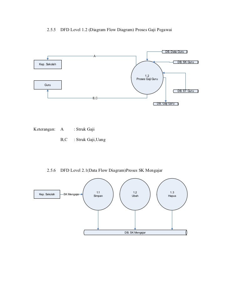 38991136 contoh laporan sk mengajar 20 257 dfd level ccuart Images