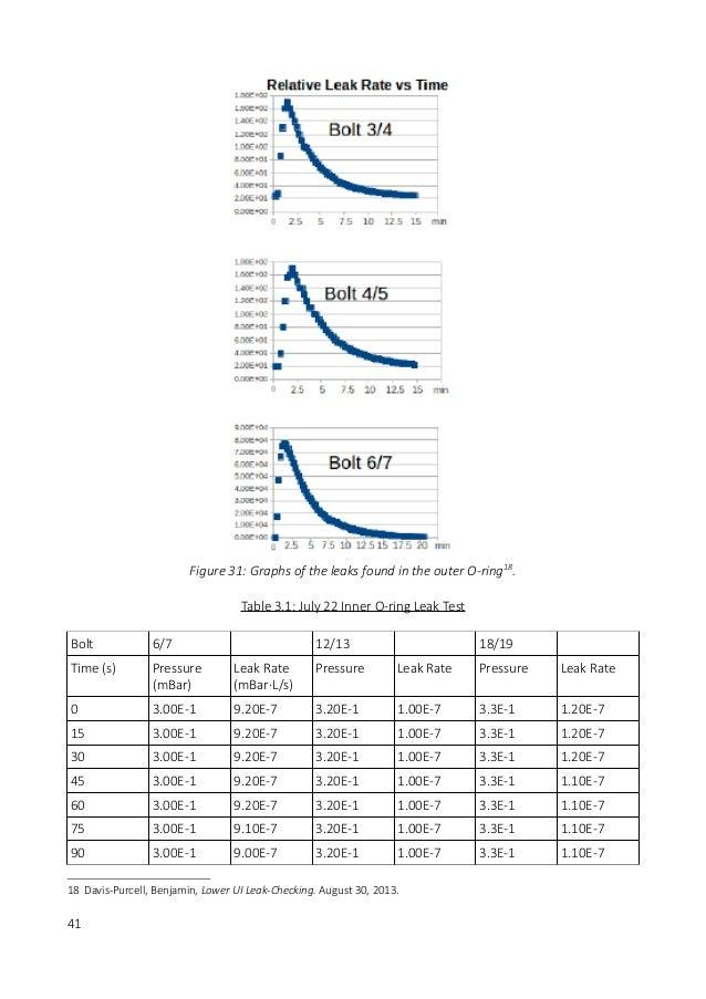 SNO+ Summer Report