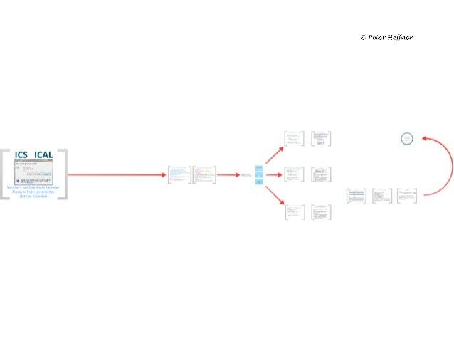 SharePoint Lektion 38: ICS / iCal Datei aus SharePoint-Liste erzeugen