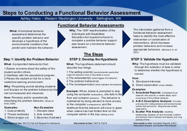Steps To Conducting A Functional Behavior Assessment Poster