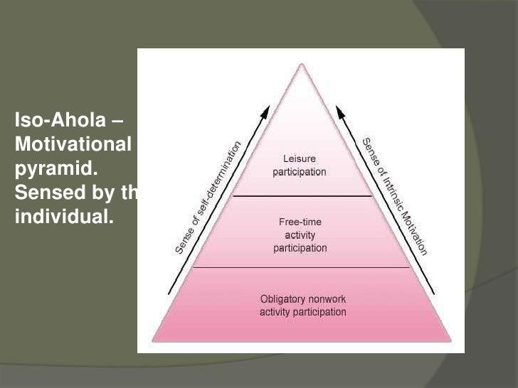 Maslow's motivational theory