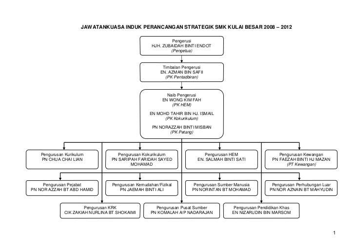 JAWATANKUASA INDUK PERANCANGAN STRATEGIK SMK KULAI BESAR 2008 – 2012                                                      ...