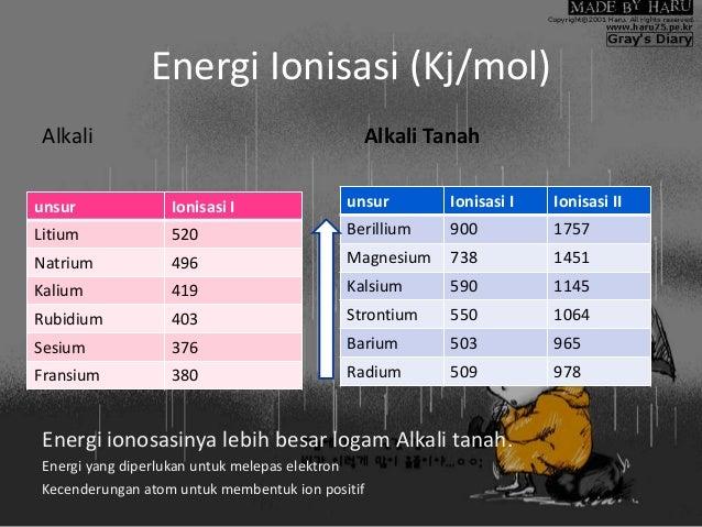 unsur-logam-alkali-dan-alkali-tanah