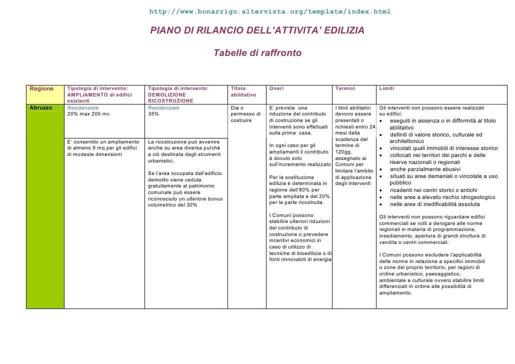 PIANO DI RILANCIO DELL'ATTIVITA' EDILIZIA                                                                        Tabelle d...