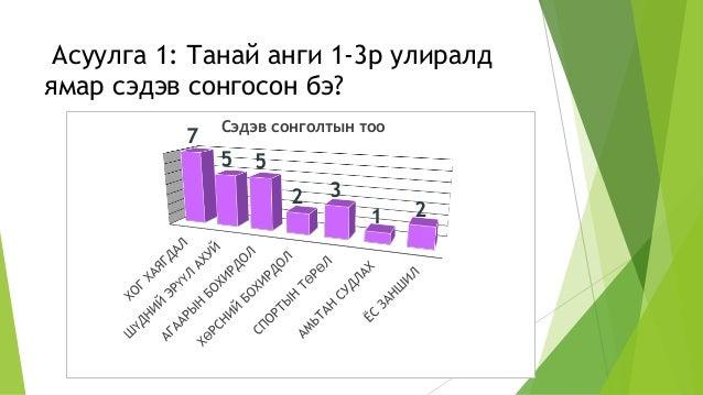 Асуулга 1: Танай анги 1-3р улиралд ямар сэдэв сонгосон бэ? 7 5 5 2 3 1 2 Сэдэв сонголтын тоо