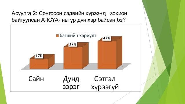 Асуулга 2: Сонгосон сэдвийн хүрээнд зохион байгуулсан АЧСҮА- ны үр дүн хэр байсан бэ? Сайн Дунд зэрэг Сэтгэл хүрээгүй 17% ...