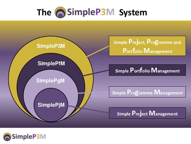 SimplePjM Simple Project Management Simple Programme Management Simple Portfolio Management Simple Project, Programme and ...