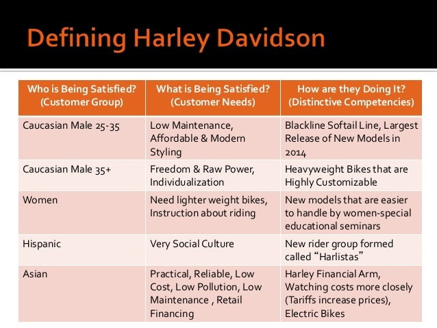 harley davidson life cycle Harley-davidson® of edmonton is a harley-davidson® dealership located in edmonton, ab we offer motorcycles from cvo®, dyna®, softail®, sportster®, street®, touring® and trike® harley-davidson® families.