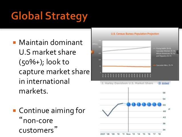 the strategic options available to the harley davidson organization Strategic management strategic management: concepts and cases: performance firm's focus glencore global growth harley-davidson herman miller implement.