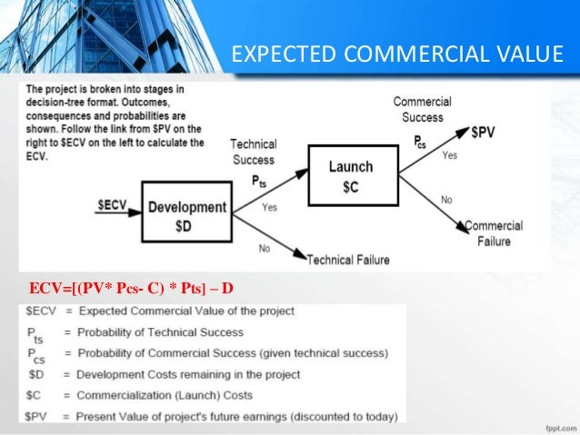 EXPECTED COMMERCIAL VALUE ECV=[(PV* Pcs- C) * Pts] – D