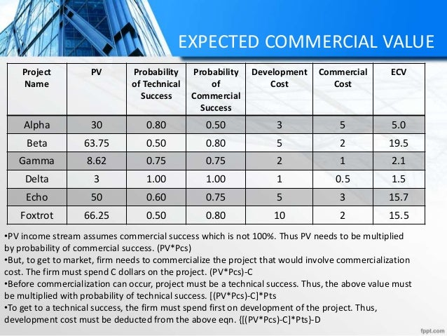 EXPECTED COMMERCIAL VALUE Project Name PV Probability of Technical Success Probability of Commercial Success Development C...