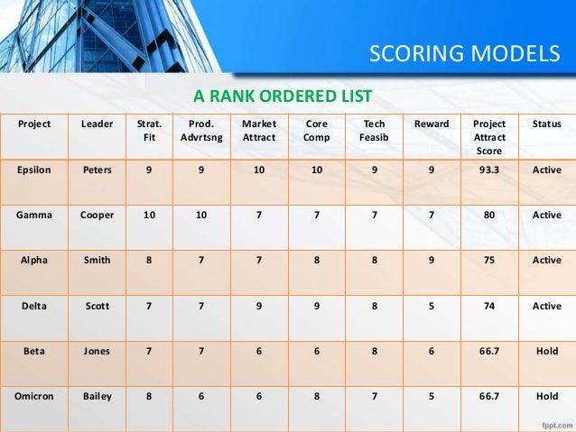 SCORING MODELS Project Leader Strat. Fit Prod. Advrtsng Market Attract Core Comp Tech Feasib Reward Project Attract Score ...