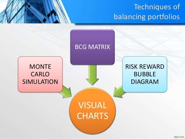 Techniques of balancing portfolios VISUAL CHARTS MONTE CARLO SIMULATION BCG MATRIX RISK REWARD BUBBLE DIAGRAM