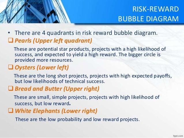 RISK-REWARD BUBBLE DIAGRAM • There are 4 quadrants in risk reward bubble diagram. Pearls (Upper left quadrant) These are ...