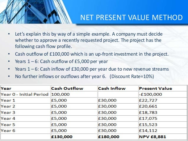 NET PRESENT VALUE METHOD • Let's explain this by way of a simple example. A company must decide whether to approve a recen...