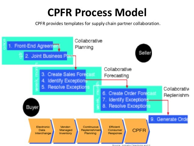 Envision how transaction processing systems are used in walmart stores