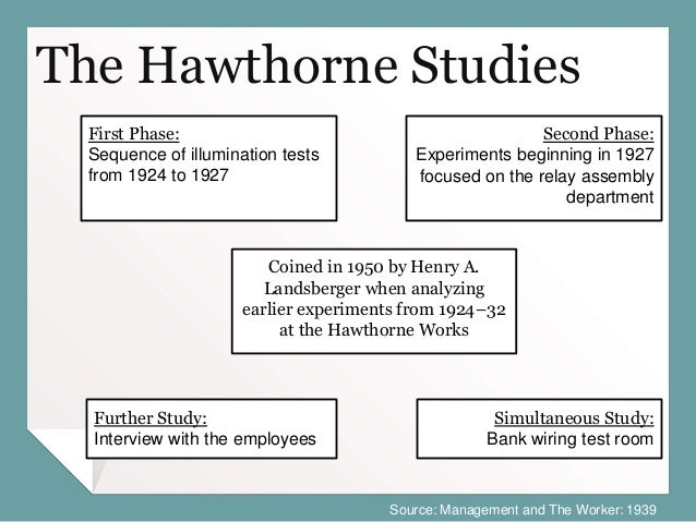 objectives of hawthorne studies 26 (p 259) the original results of the hawthorne studies proved that employees were much more productive when they worked in well-lit areas than when they worked in poorly lit areas.