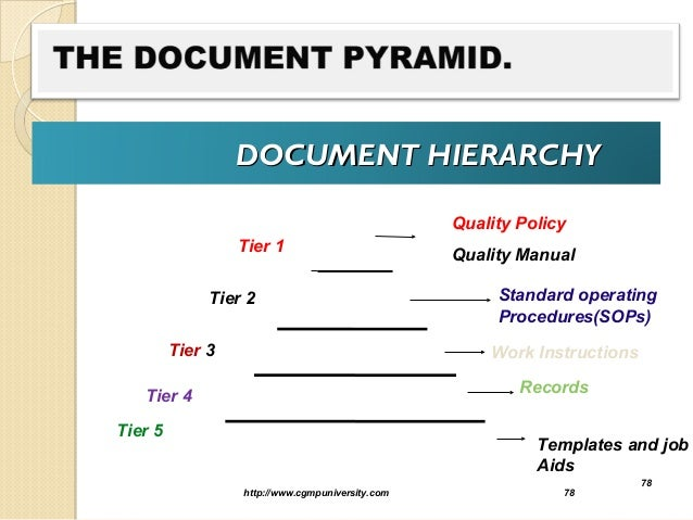 Document Hierarchydocument Hierarchy