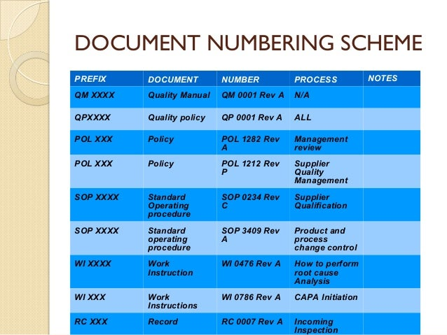 iso standard drawing numbering system