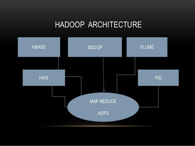 HADOOP ARCHITECTURE SQOOP FLUMEHBASE PIGHIVE MAP REDUCE HDFS