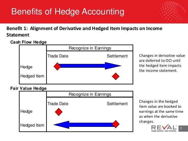 Hedge Accounting TEXPO2015