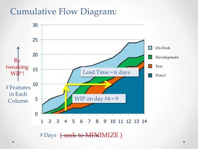 cumulative flow diagram software development