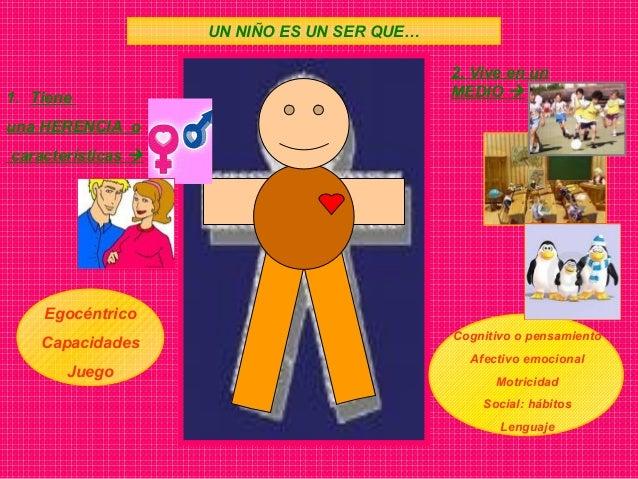 Influencia de la familia del niño de 3 años 1. Desarrollo cognitivo, de pensamiento - Ayudar al desarrollo de sus capacida...