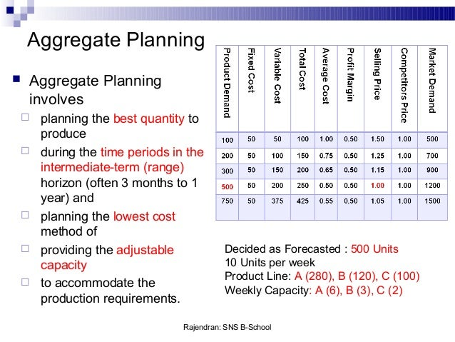 """aggregate planning Aggregate planning using """"pure"""" strategies—an example hiring cost = $100 per worker firing cost = $500 per worker inventory carrying cost = $050 per pound per quarter."""
