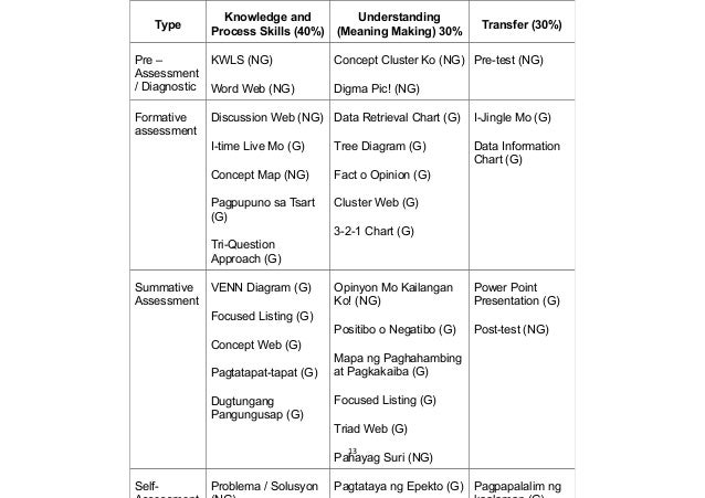 13 Type Knowledge and Process Skills (40%) Understanding (Meaning Making) 30% Transfer (30%) Pre – Assessment / Diagnostic...