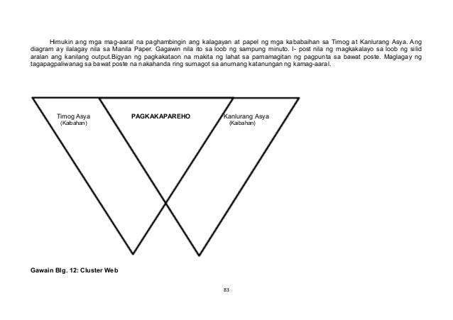 Himukin ang mga mag-aaral na paghambingin ang kalagayan at papel ng mga kababaihan sa Timog at Kanlurang Asya. Ang diagram...