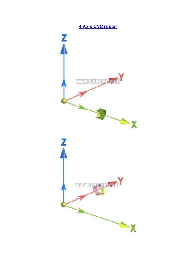 5 axis cnc router vs 4 axis cnc router vs 3 axis cnc router 3 638?cb=1482998693 5 axis cnc router vs 4 axis cnc router vs 3 axis cnc router cnc axis diagram at bayanpartner.co