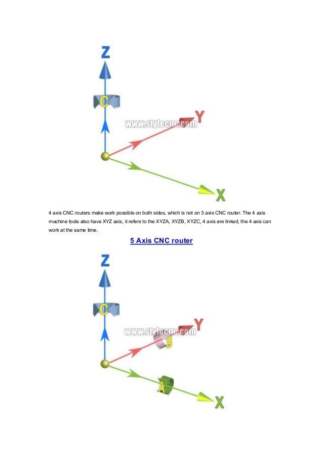 5 axis CNC router vs 4 axis CNC router vs 3 axis CNC router