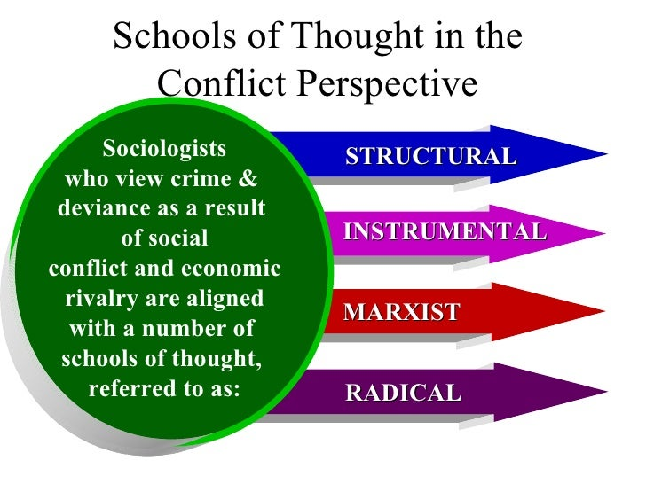 Schools of Thought in the Conflict Perspective STRUCTURAL MARXIST INSTRUMENTAL RADICAL Sociologists who view crime &  devi...
