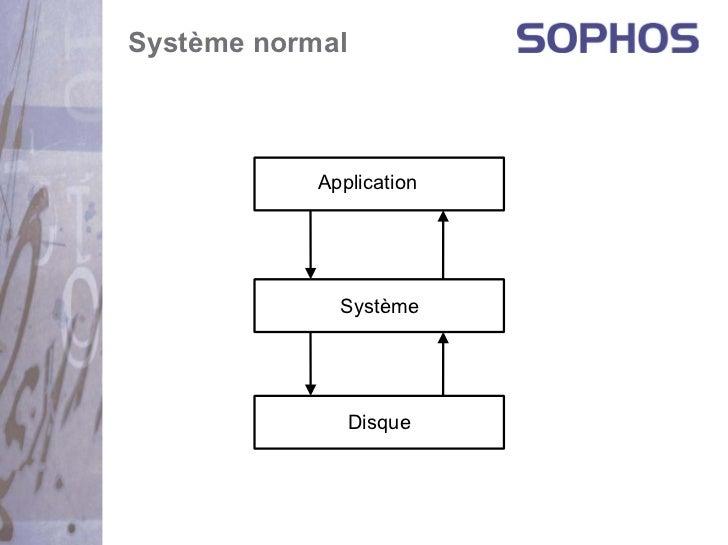 Système normal            Application              Système                 Disque