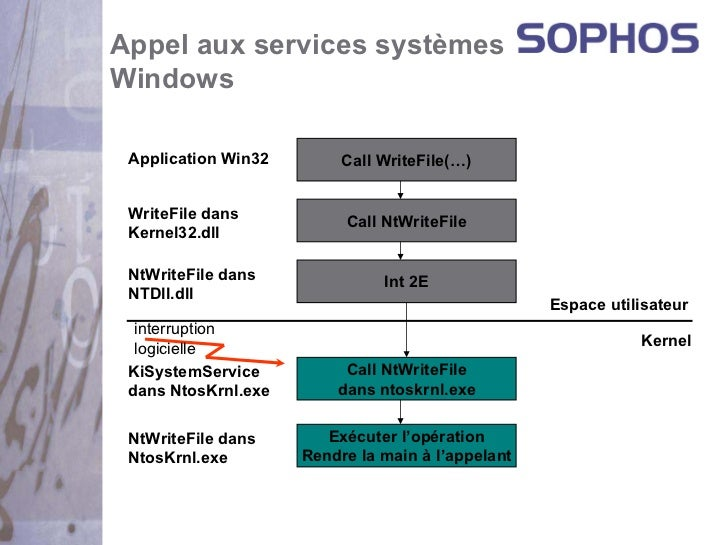 Appel aux services systèmesWindows Application Win32        Call WriteFile(…) WriteFile dans           Call NtWriteFile Ke...