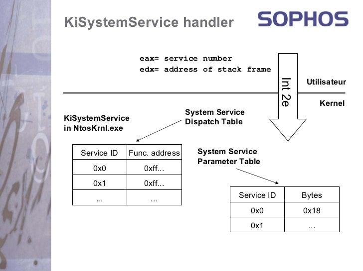 KiSystemService handler                  eax= service number                  edx= address of stack frame                 ...