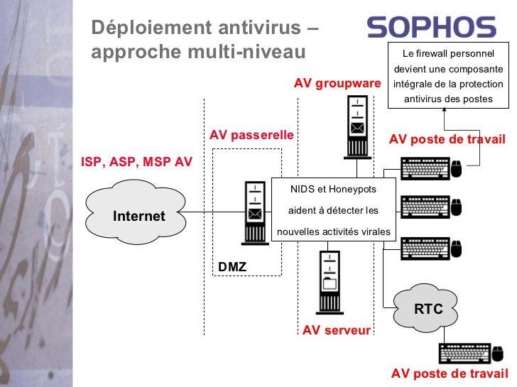 Déploiement antivirus – approche multi-niveau                                       Le firewall personnel                 ...