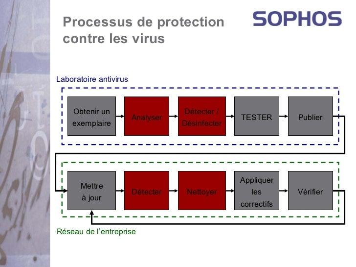 Processus de protection contre les virusLaboratoire antivirus    Obtenir un                     Détecter /                ...