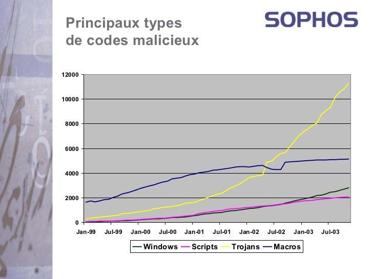 Principaux types de codes malicieux1200010000 8000 6000 4000 2000    0    Jan-99   Jul-99   Jan-00   Jul-00   Jan-01   Jul...