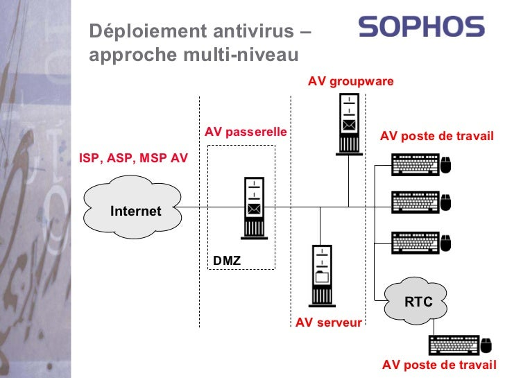Déploiement antivirus – approche multi-niveau                                    AV groupware                   AV passere...