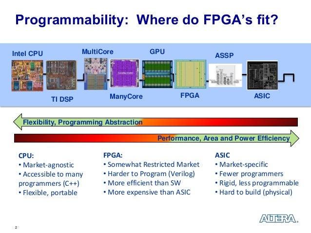Fpga vs gpu mining / Does it minder whether windows 10 is