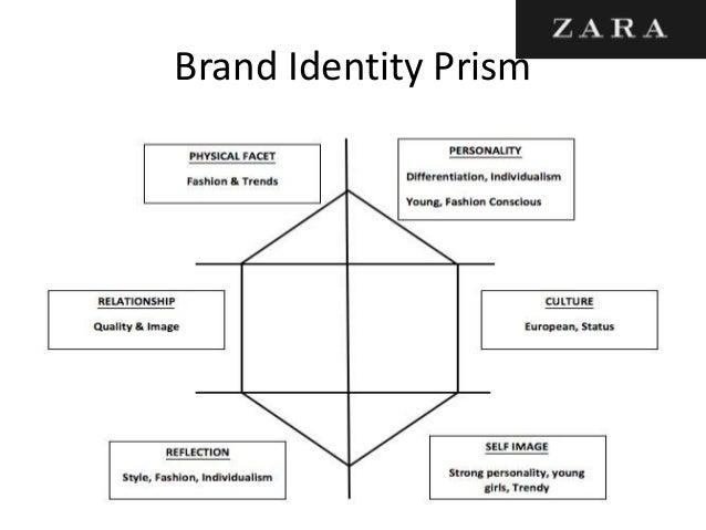 zara company structure