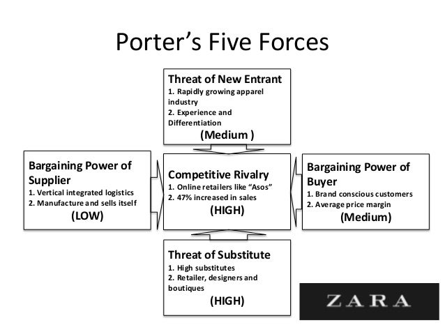5 forces porter zara I have used porter's five forces model (porter, 1995) to analyse the industry and zara's strategic position i have applied the theory of this model and its determinants to my research of zara providing evidence to formshow more content.