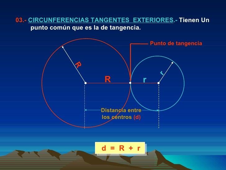 d  =  R  +  r   03.-  CIRCUNFERENCIAS TANGENTES  EXTERIORES .-  Tienen Un  punto común que es la de tangencia. r R R r Pun...