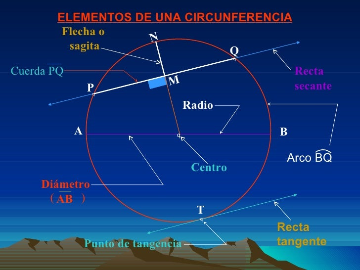 ELEMENTOS DE UNA CIRCUNFERENCIA  A B M N Recta tangente Recta secante Flecha o  sagita Diámetro AB (  ) Centro T  Punto ...
